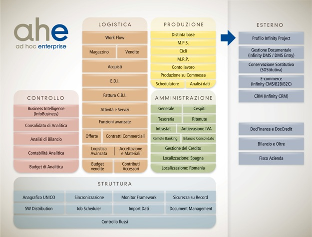 Guida moduli gestionale aziendale Ad Hoc Enterprise