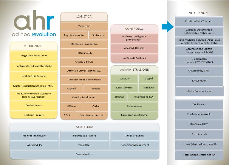 Il gestionale aziendale Ad Hoc Revolution dispone di oltre 40 moduli integrabili al fine di personalizzare e adattare il software gestionale alla tua azienda