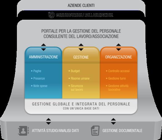 Software gestione del personale